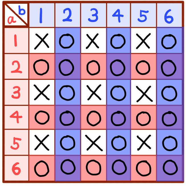 aまたはbが偶数の目になる確率の解説