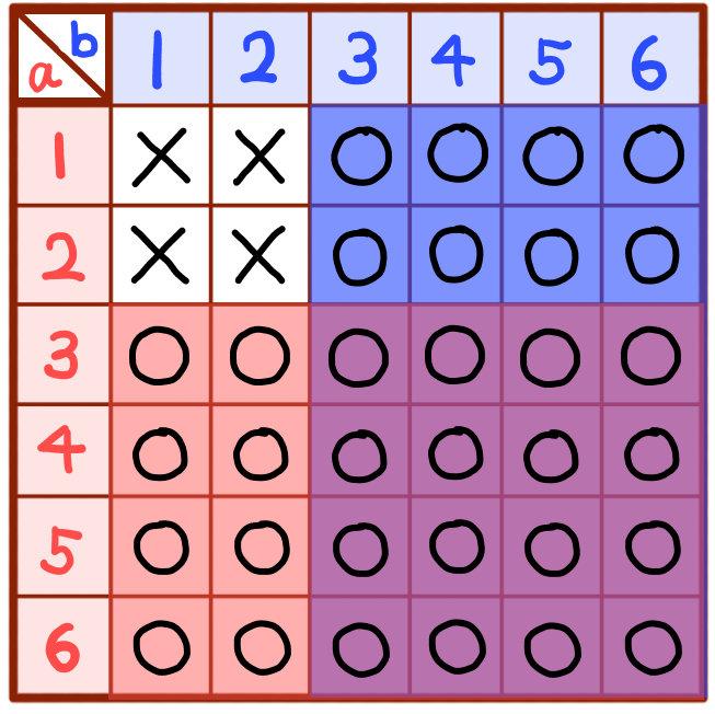 aまたはbが3以上の目になる確率の解説