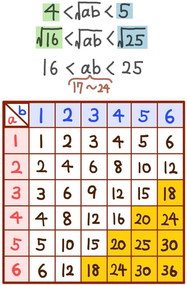 abの範囲に関する問題の解説