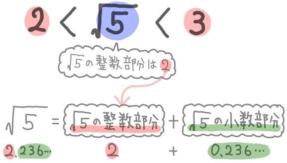 ルート5の整数部分2と小数部分の和