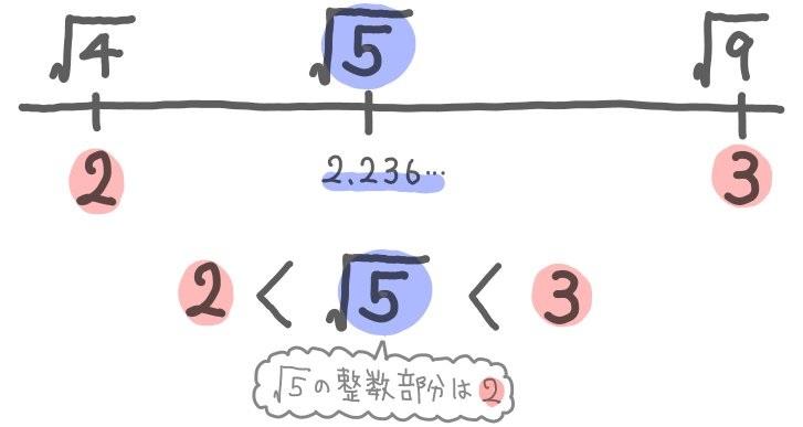 ルート5の整数部分