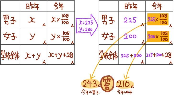 割合の問題の難問解説2