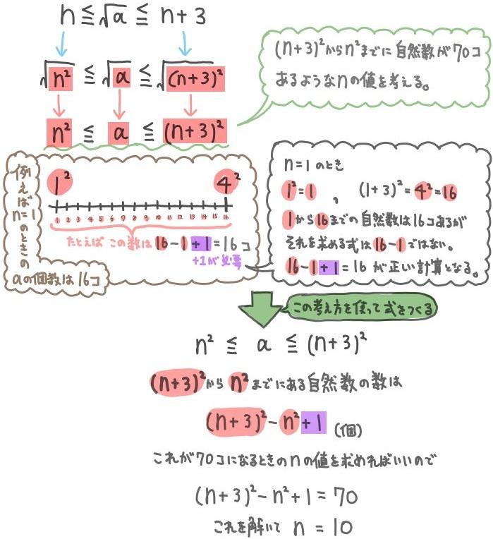 大小関係の平方根の問題解説3
