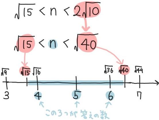大小関係の平方根の基本問題3