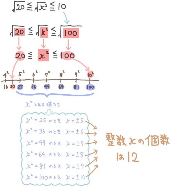 大小関係の平方根の難問4