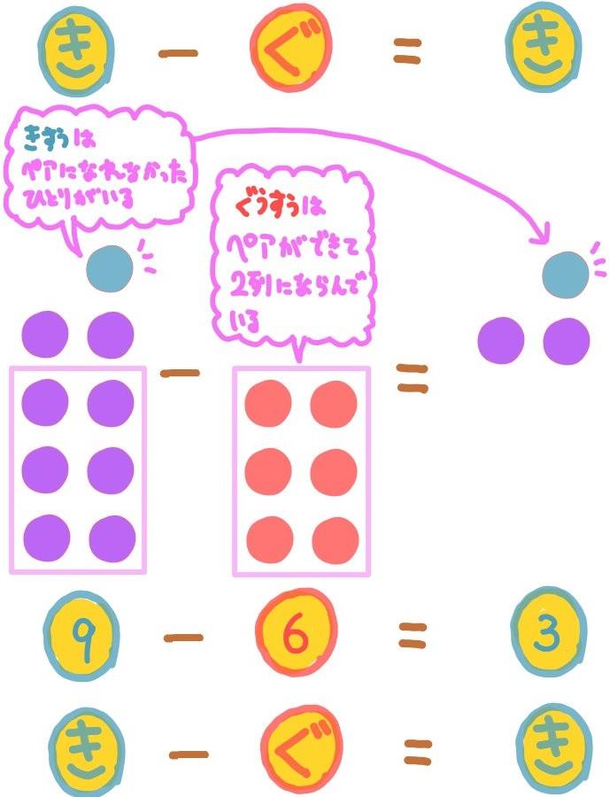 奇数引く偶数の説明図