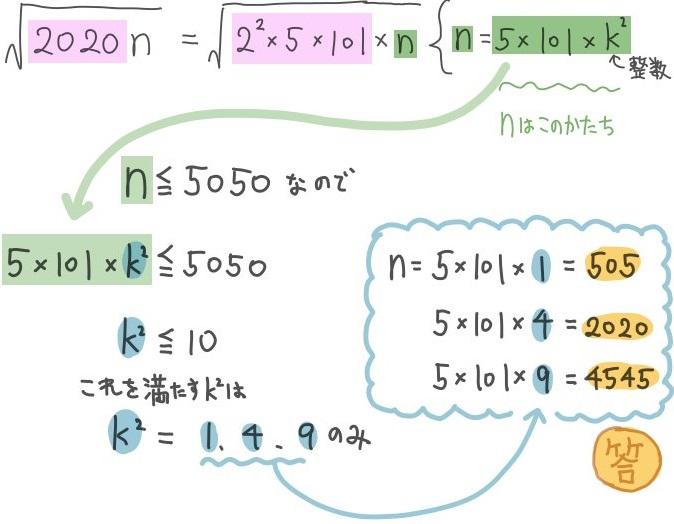 平方数が解の候補となる平方根の問題の解説