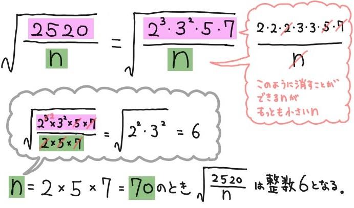 平方根が整数になる自然数nを求める基本の解説1