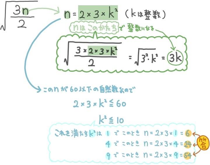 平方根が整数になる自然数nの値を求める問題の解説