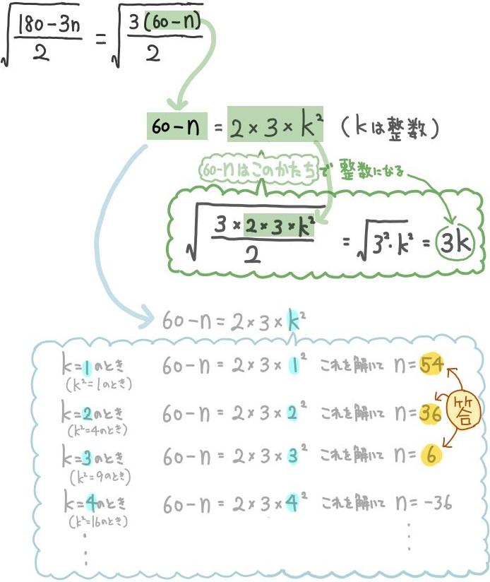 平方根が整数になる自然数nの値を求める問題の解説2
