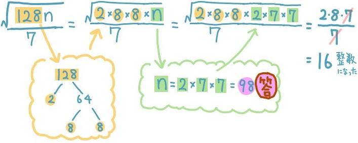 平方根が整数になる自然数nの値を求める解説3