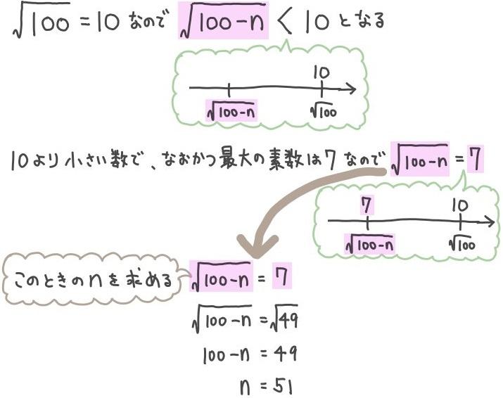 平方根が素数になる問題の解説