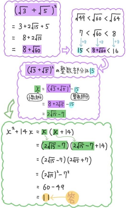 平方根の和の二乗の小数部分:難問の解説