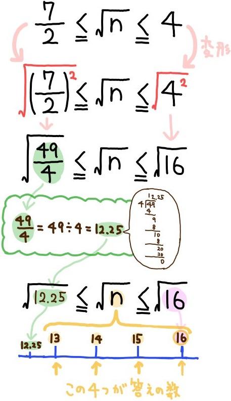 平方根の大小の基本問題の解説2