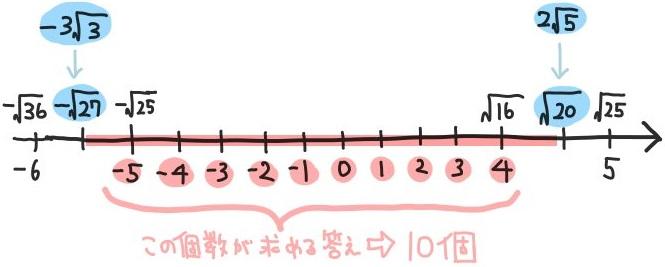平方根の大小比較の問題基本問題の解説