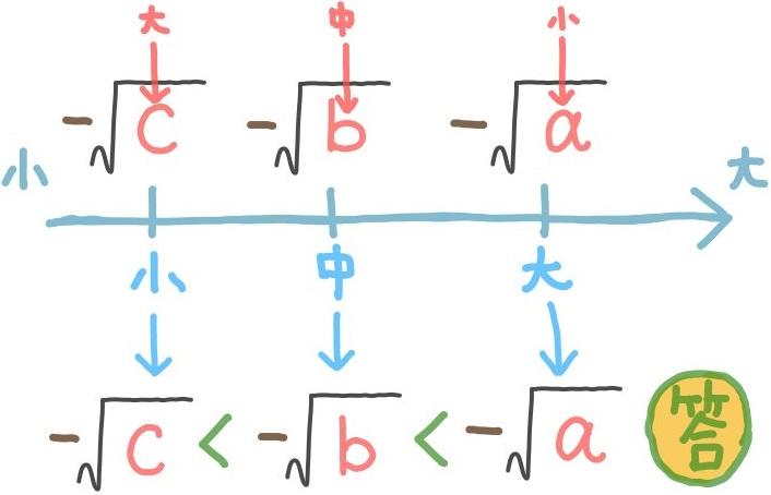 平方根の大小比較:負の数の場合2