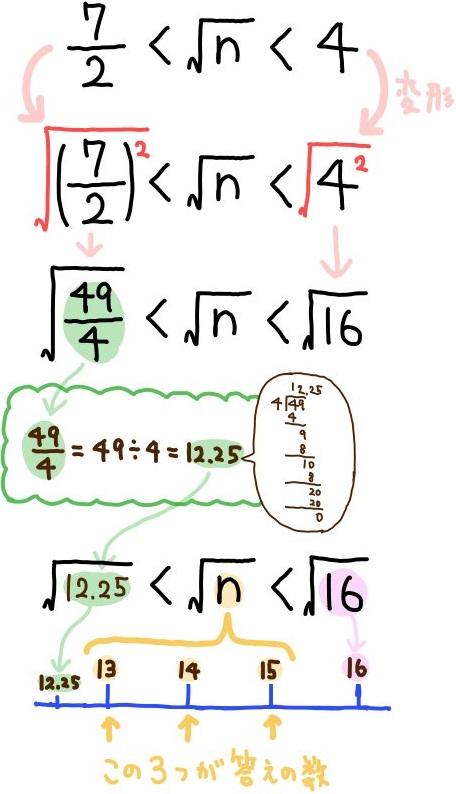 平方根の大小関係の基本問題解説