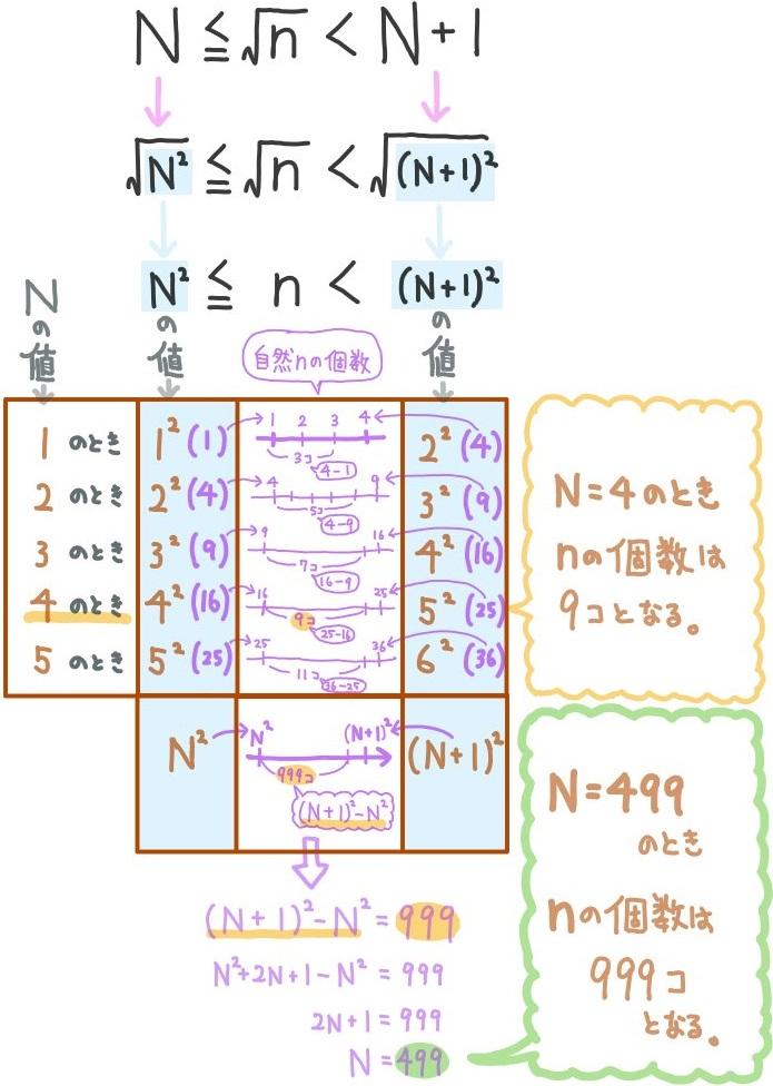 平方根の大小関係の難問の解説
