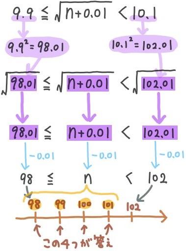 平方根の大小関係3つを比較する標準問題