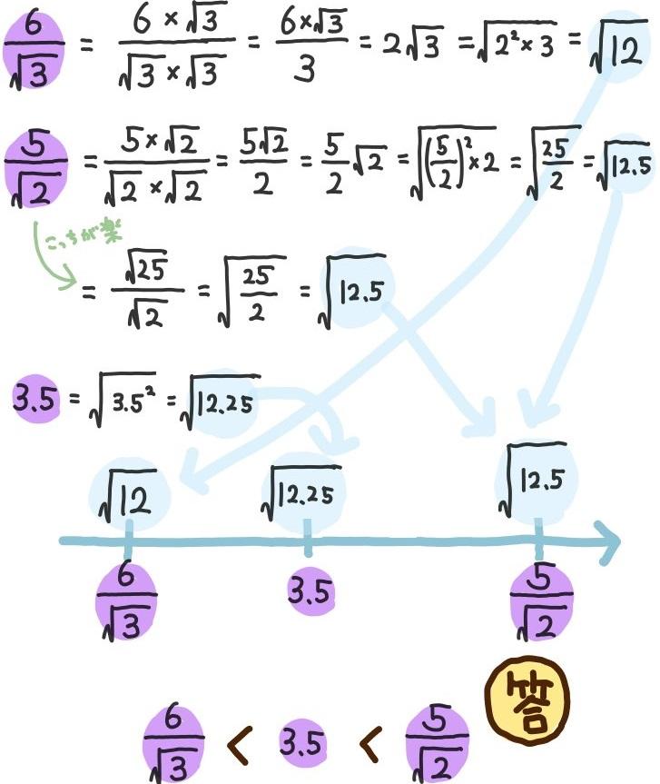 平方根の大小関係3つを比較する解説図
