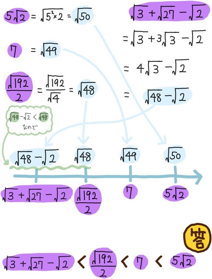 平方根の大小関係4つを比較する解説図