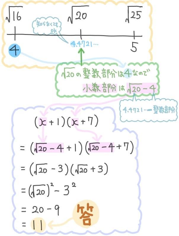平方根の小数部分の基本問題を解説