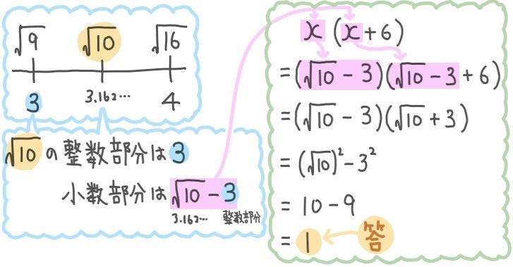 平方根の小数部分の基本問題2を解説