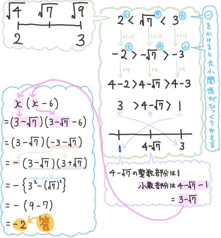 平方根の小数部分の標準問題を解説
