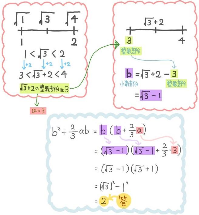平方根の小数部分aと整数部分bの問題解説