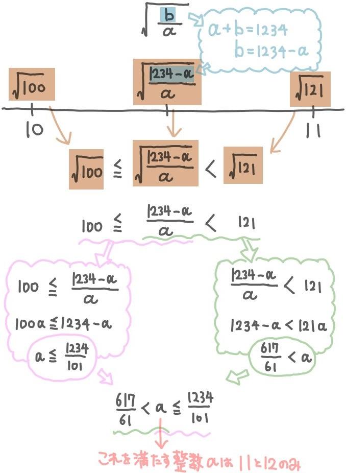 平方根の整数部分が10になる難問の解説