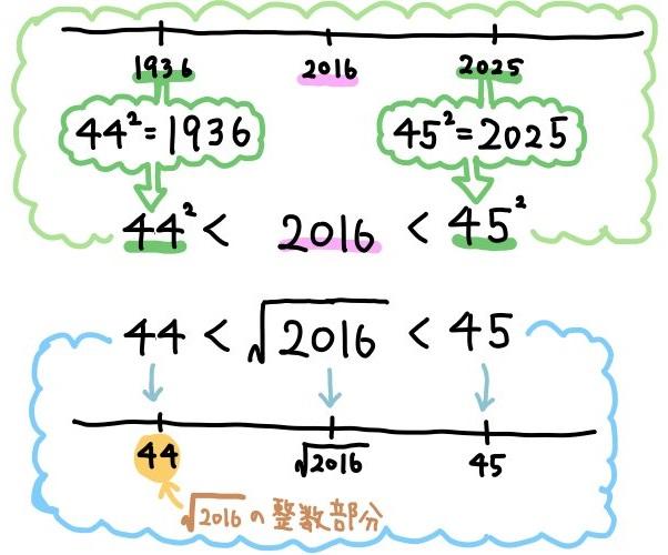 平方根の整数部分の問題の解説1