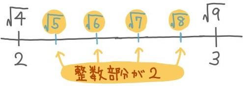 平方根の整数部分の問題基本1