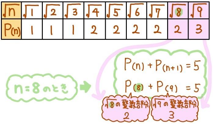 平方根の整数部分の難問解説1