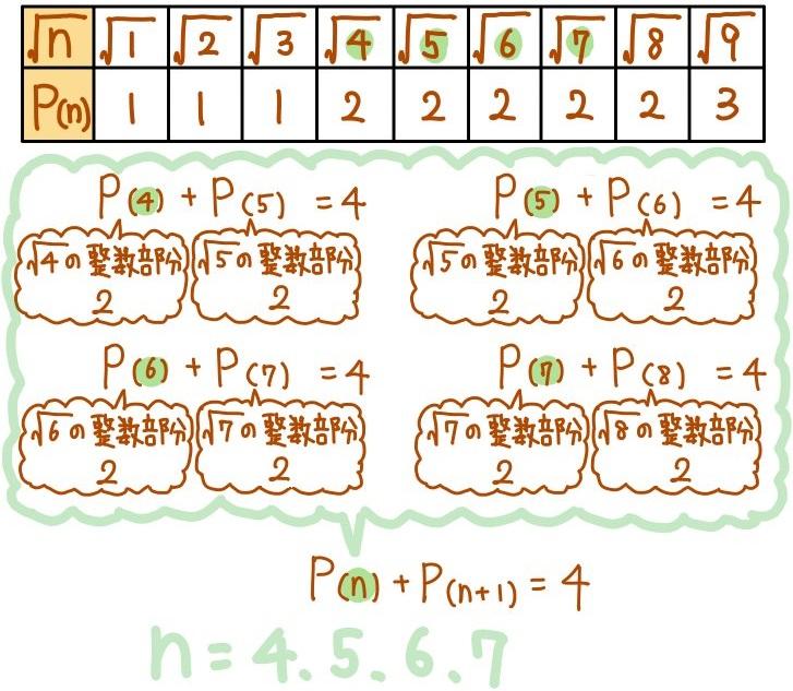 平方根の整数部分の難問解説2