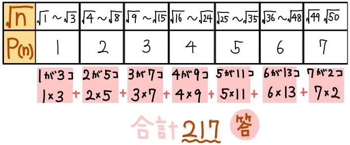 平方根の整数部分の難問解説3