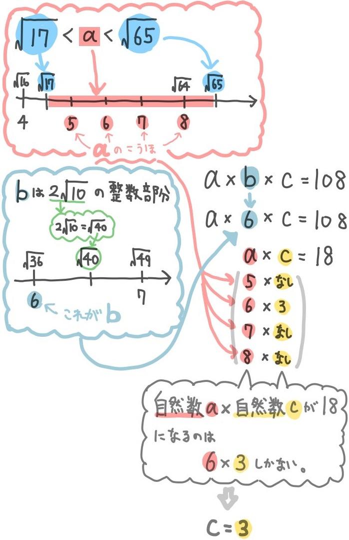 平方根の難問:大小と自然数の問題2