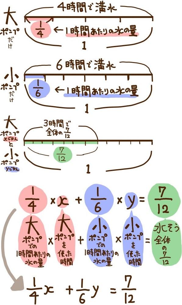 水槽の方程式の解説2