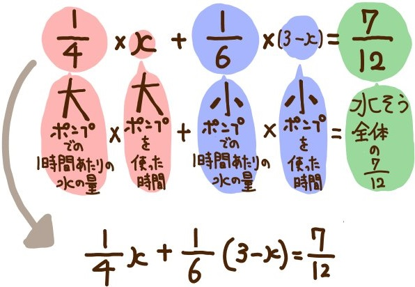 水槽の方程式の解説3
